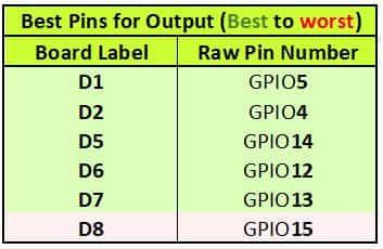 NodeMCU GPIO output pins