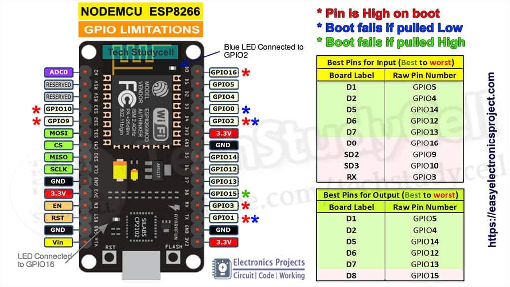 NodeMCU input and output pins